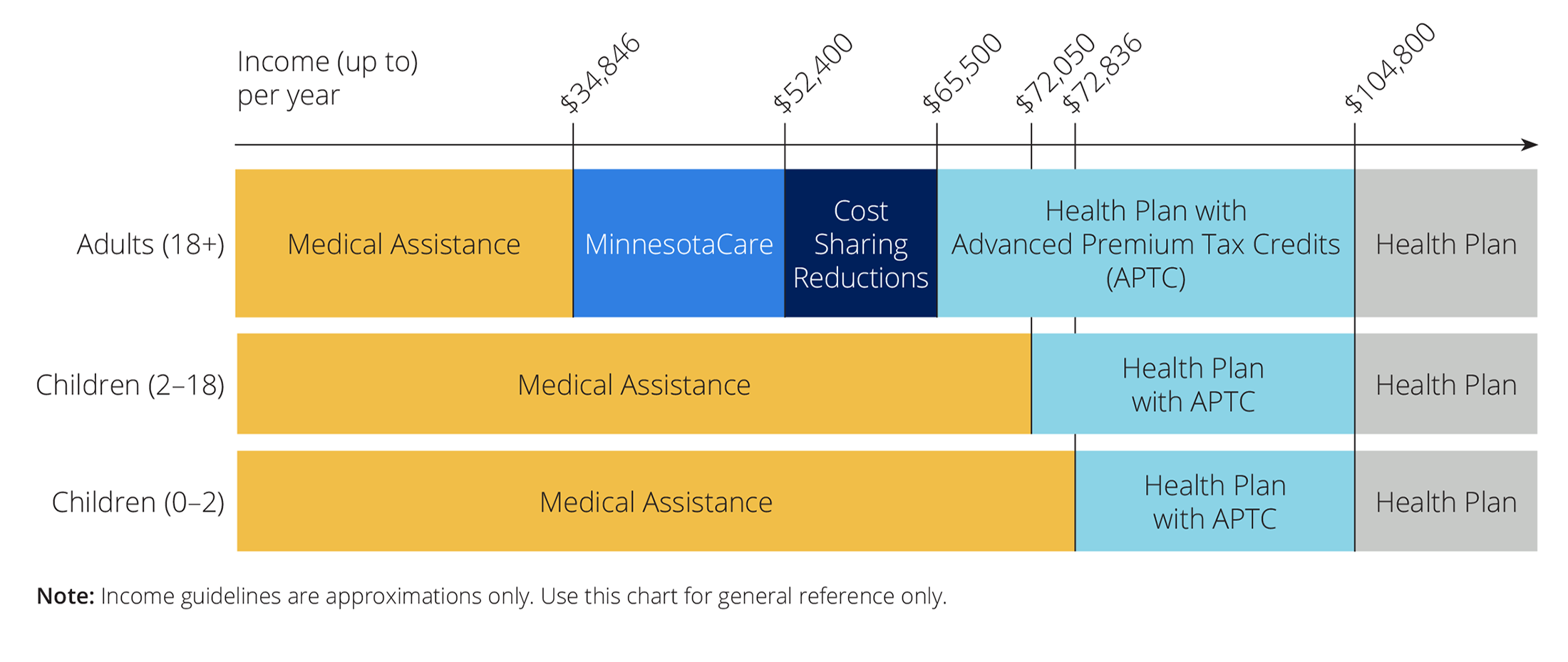 Chart showing income guidelines for Medical Assistance