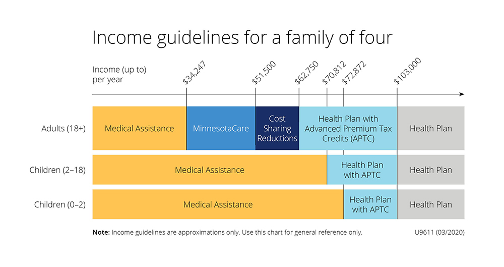 Chart of income guidelines for a family of four